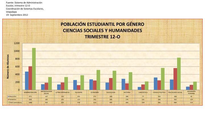 Fuente: Sistema de Administración Escolar, trimestre 12-O
