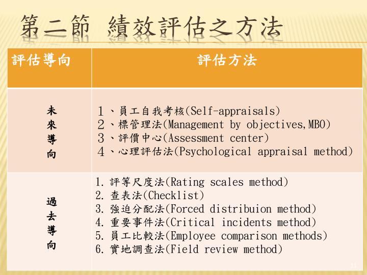 第二節 績效評估之方法