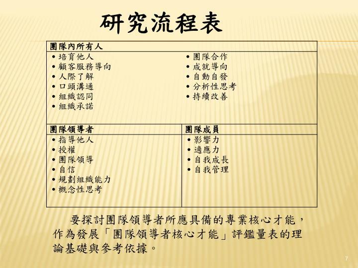 研究流程表