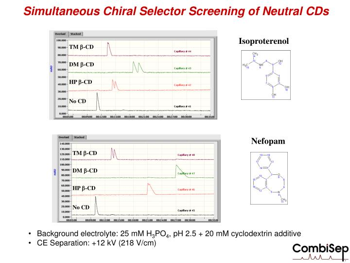 Simultaneous Chiral Selector Screening of Neutral CDs
