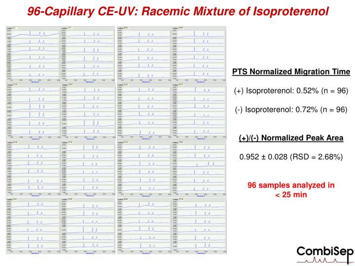 96-Capillary CE-UV: Racemic Mixture of Isoproterenol