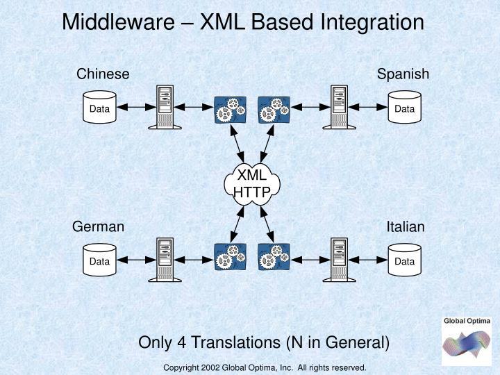 Middleware – XML Based Integration