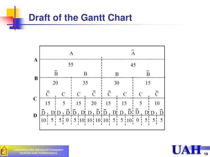 Draft of the Gantt Chart