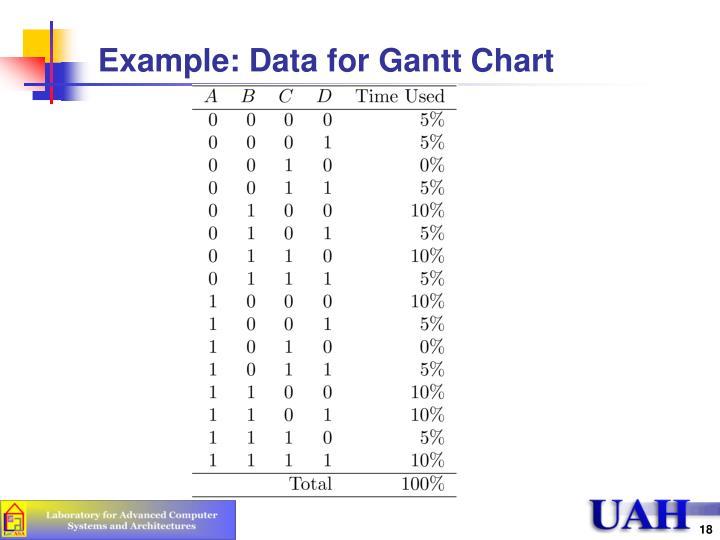 Example: Data for Gantt Chart
