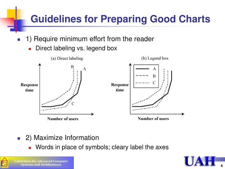 Guidelines for Preparing Good Charts