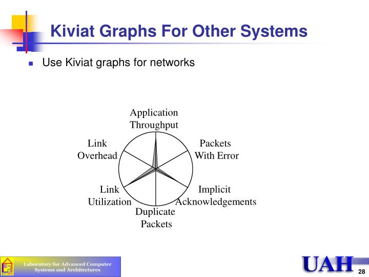 Kiviat Graphs For Other Systems