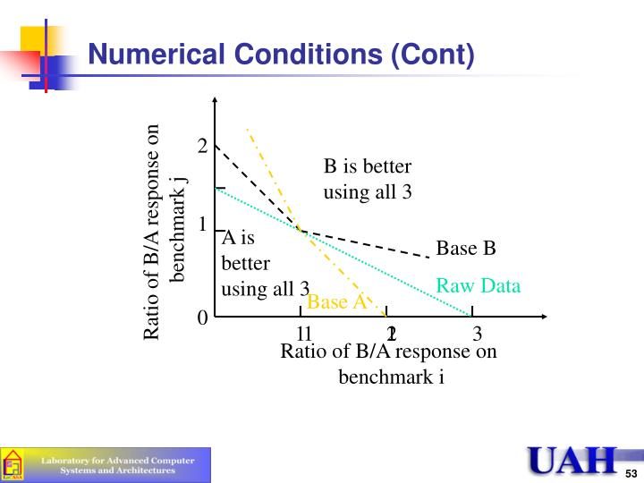 Numerical Conditions (Cont)