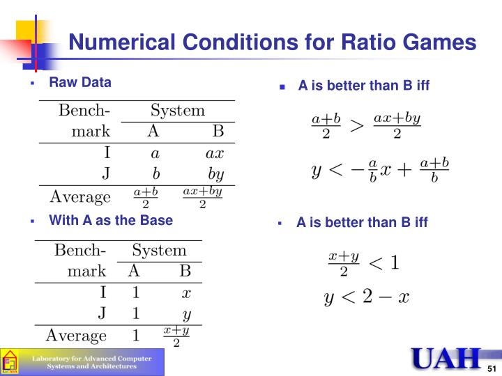 Numerical Conditions for Ratio Games