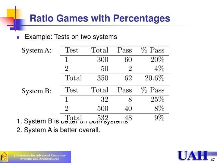 Ratio Games with Percentages