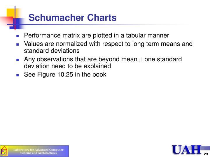 Schumacher Charts