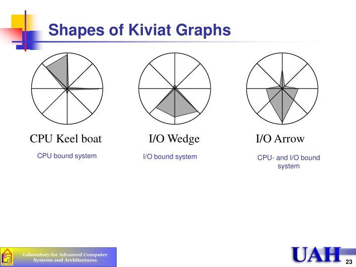 Shapes of Kiviat Graphs