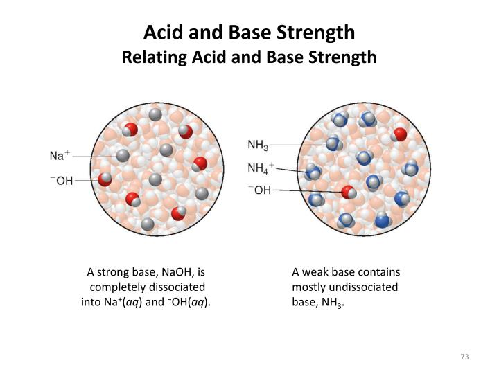 Acid and Base Strength