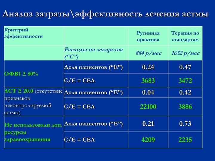 Анализ затраты\эффективность лечения астмы