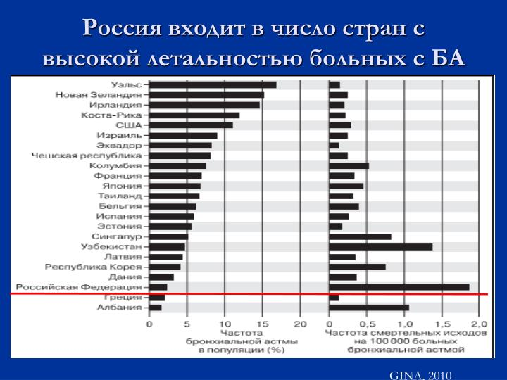Россия входит в число стран с высокой летальностью больных с БА