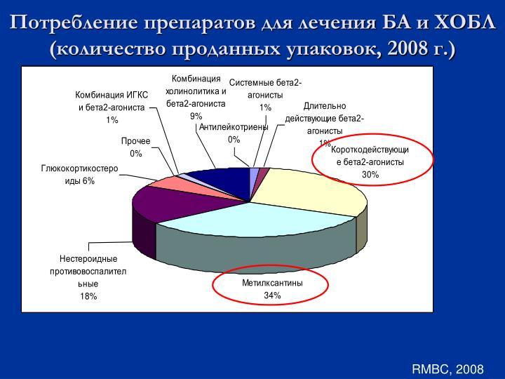 Потребление препаратов для лечения БА и ХОБЛ (количество проданных упаковок, 2008 г.)