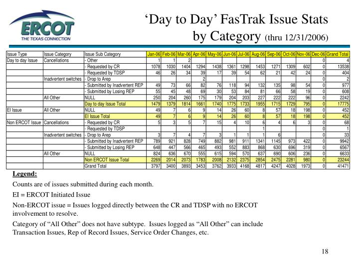 'Day to Day' FasTrak Issue Stats