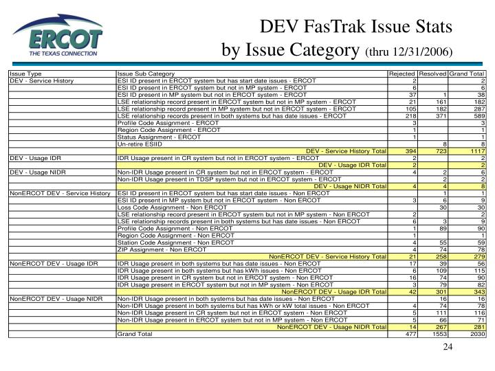 DEV FasTrak Issue Stats