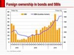 foreign ownership in bonds and sbis