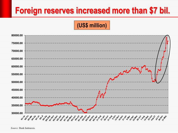 Foreign reserves