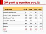 gdp growth by expenditure y o y