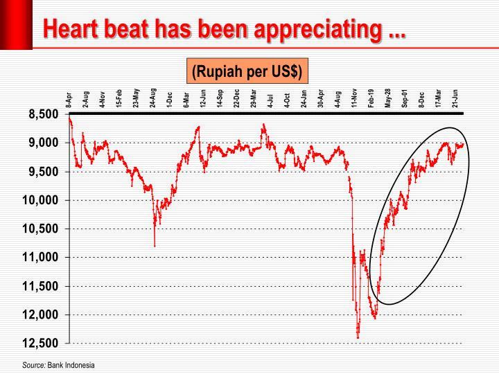 Heart beat has been