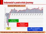 indonesia s post crisis journey