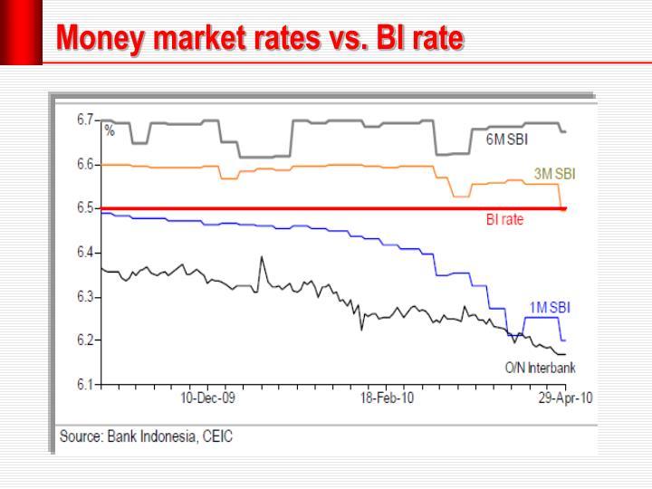 Money market rates vs. BI rate