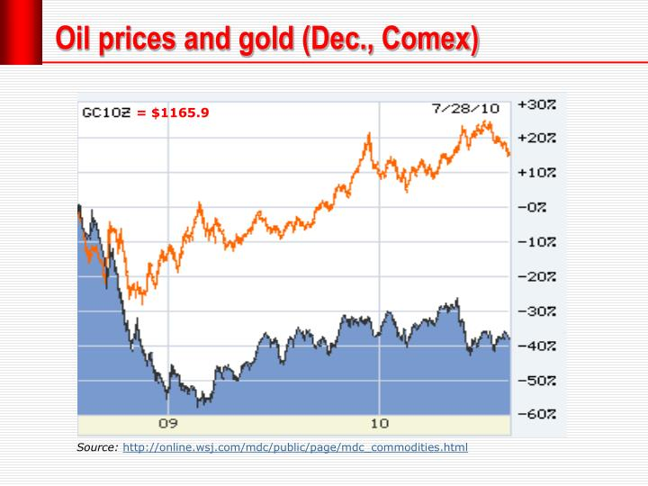 Oil prices and gold (Dec.,