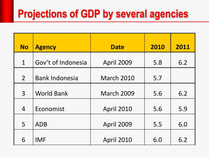 Projections of GDP by several agencies