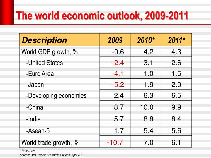 The world economic outlook 2009 2011