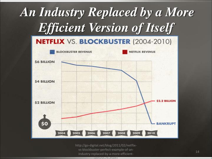 An Industry Replaced by a More Efficient Version of Itself