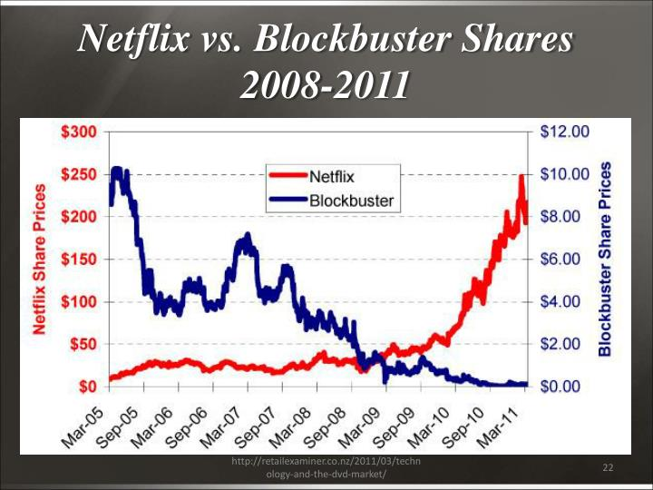 Netflix vs. Blockbuster Shares 2008-2011