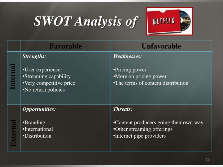 SWOT Analysis of