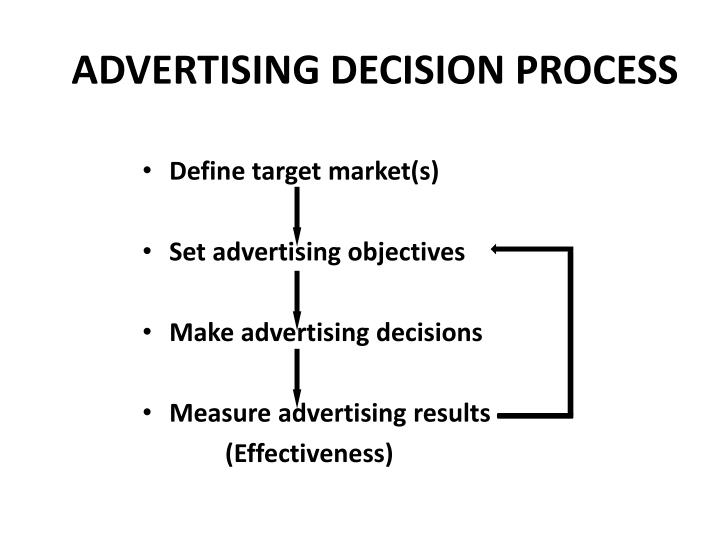 ADVERTISING DECISION PROCESS