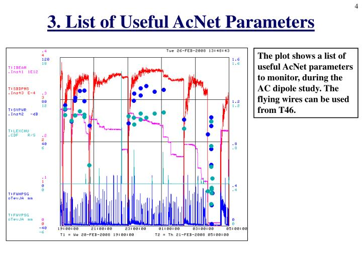 3. List of Useful AcNet Parameters