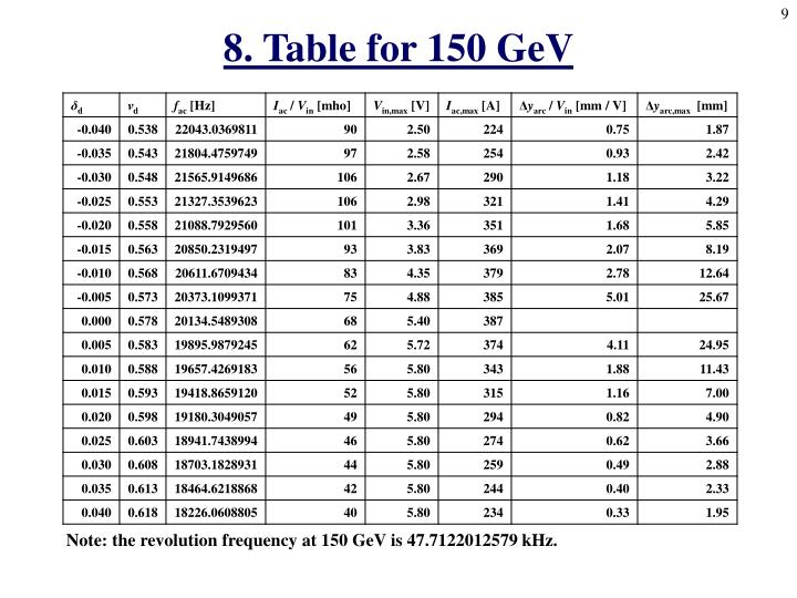 8. Table for 150 GeV