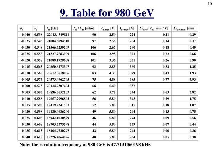 9. Table for 980 GeV