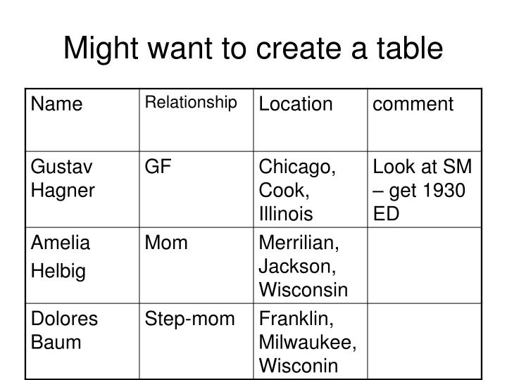 Might want to create a table