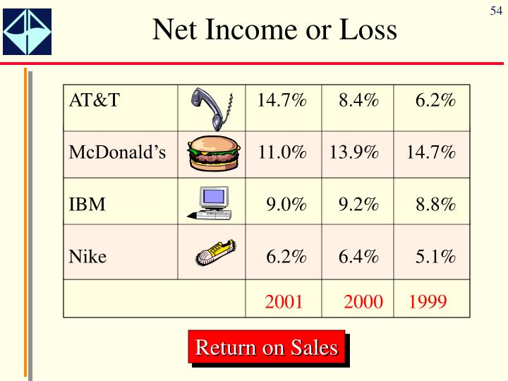 Net Income or Loss