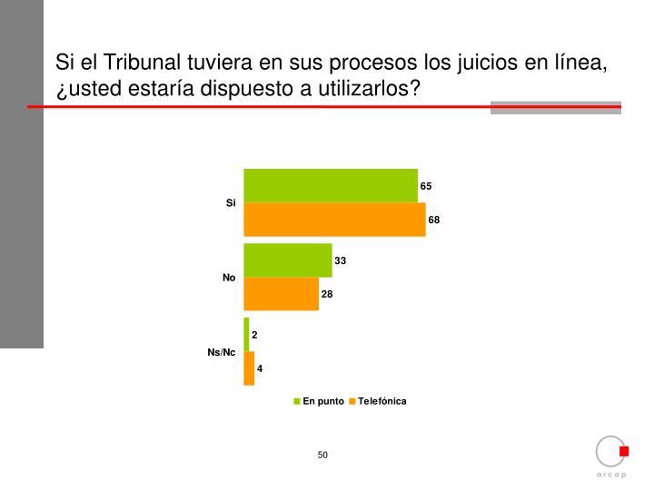 Si el Tribunal tuviera en sus procesos los juicios en línea, ¿usted estaría dispuesto a utilizarlos?