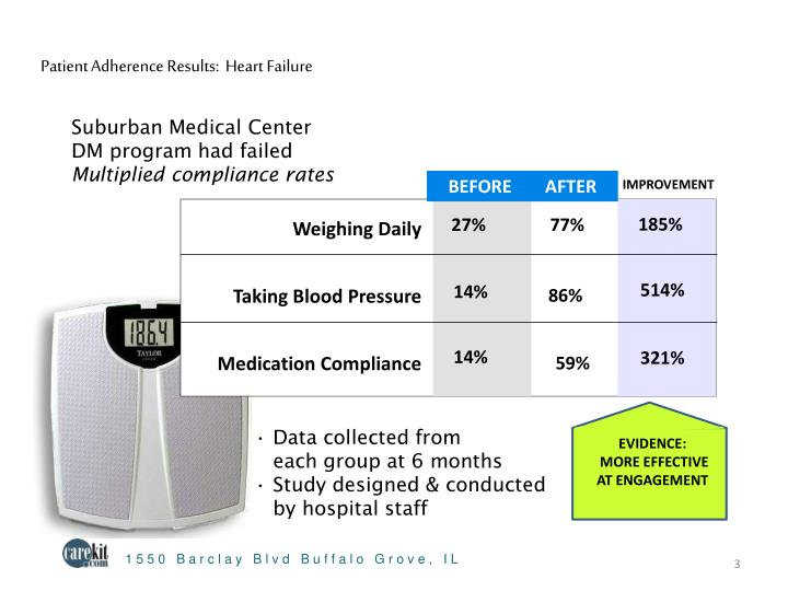 Patient Adherence Results:  Heart Failure