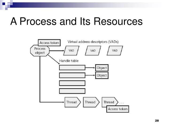 A Process and Its Resources