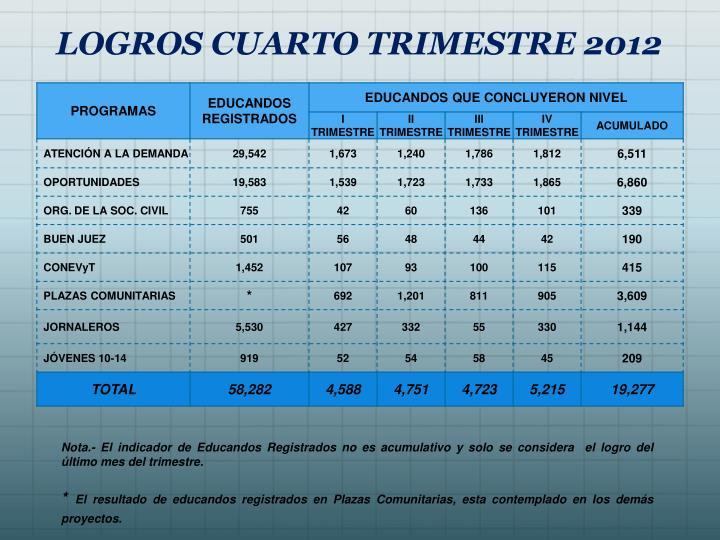 LOGROS CUARTO TRIMESTRE 2012