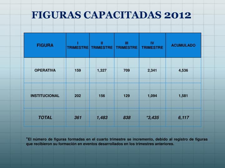 FIGURAS CAPACITADAS