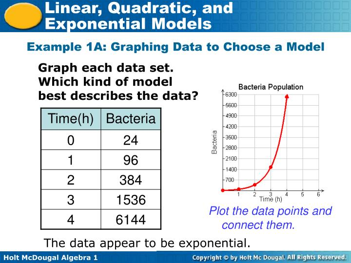 Example 1A: Graphing Data to Choose a Model