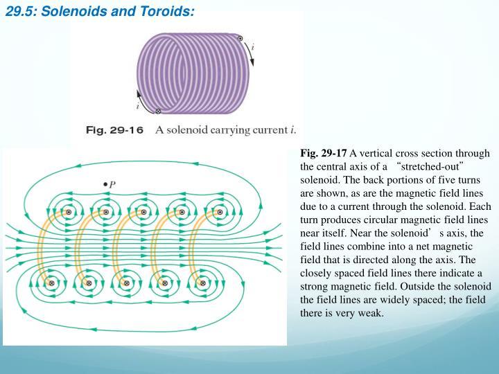 29.5: Solenoids and Toroids: