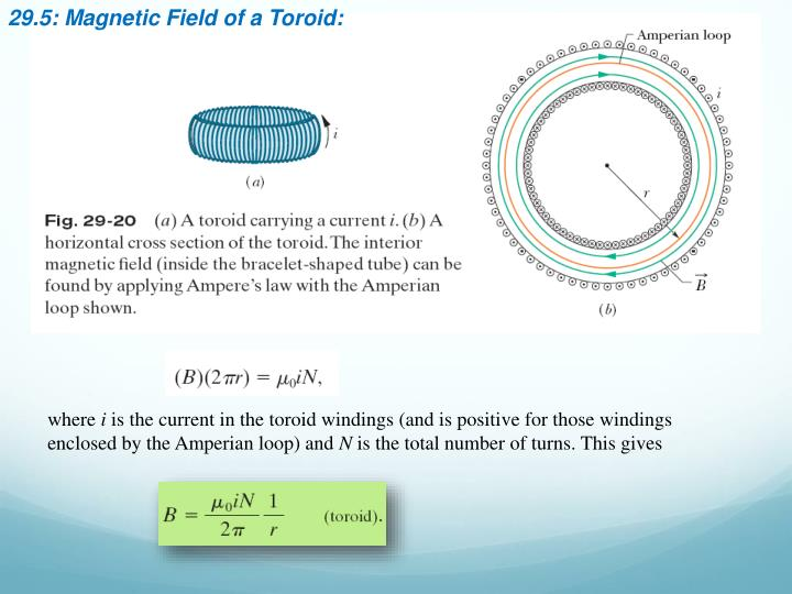 29.5: Magnetic Field of a Toroid: