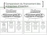 comparaison du financement des entreprises d insertion