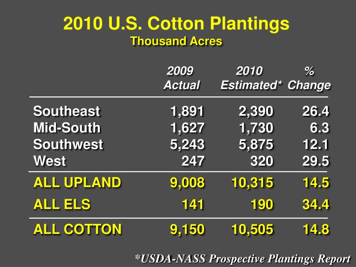 2010 U.S. Cotton Plantings