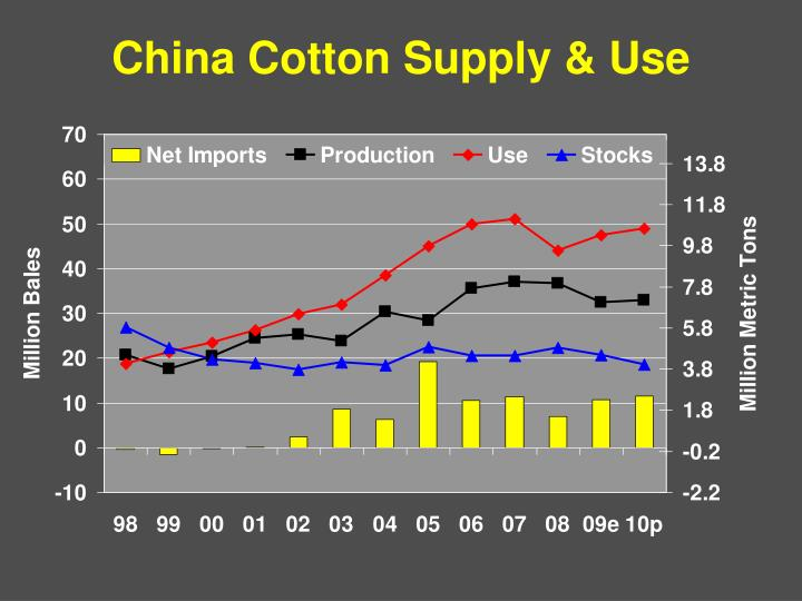 China Cotton Supply & Use